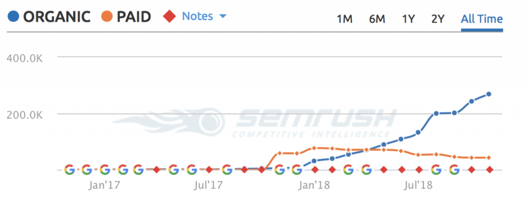 6months sky rocket traffic chart from semrush