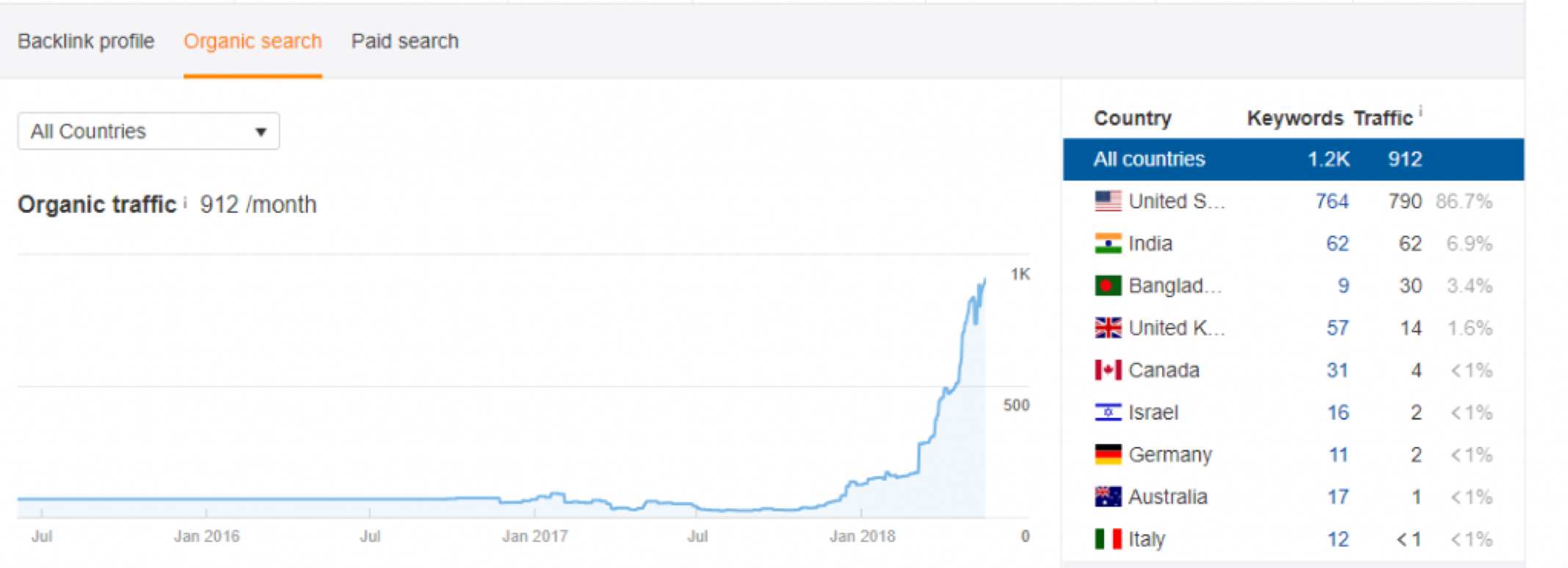 organic traffic growth in 6 months