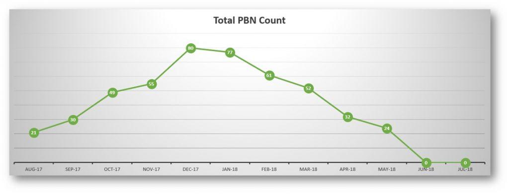 pbn count