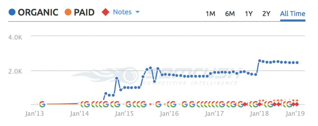 well performing site chart on semrush sample 1