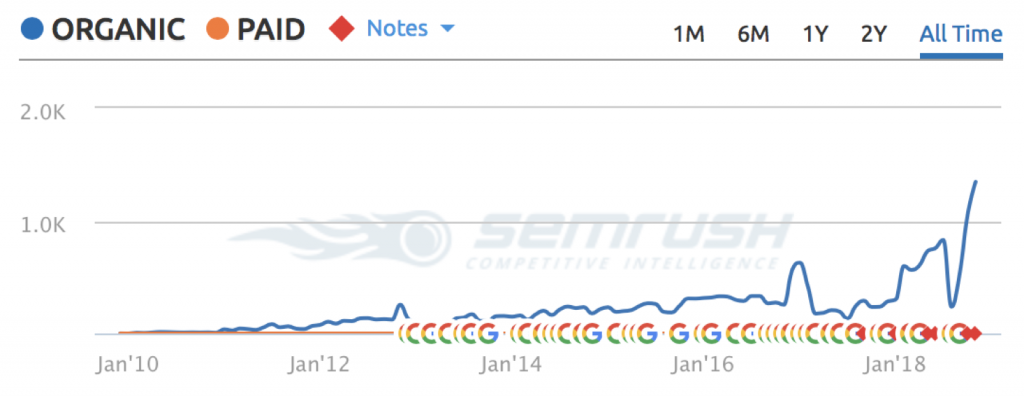 well performing site chart on semrush sample 2