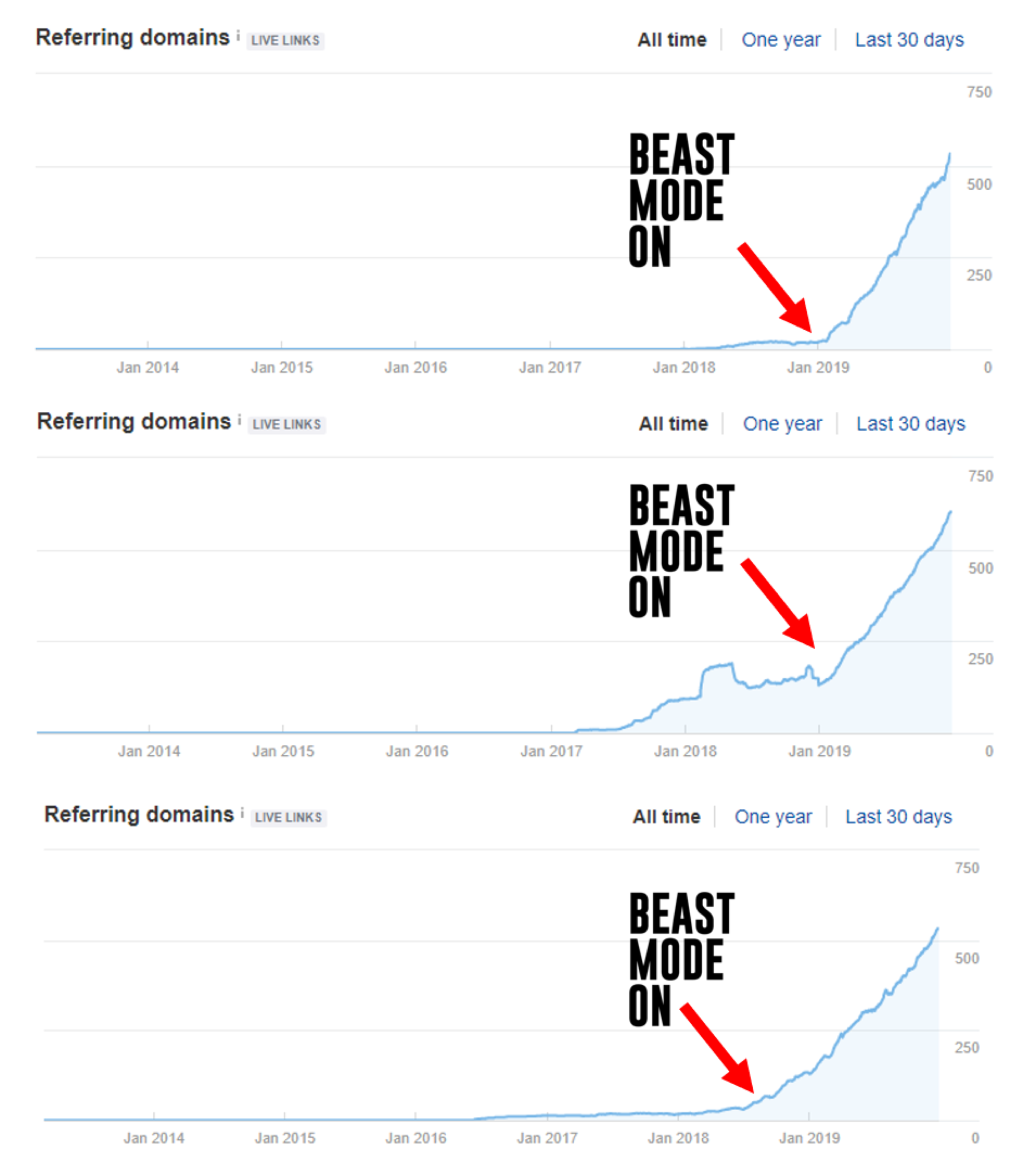 Beast mode referring domains