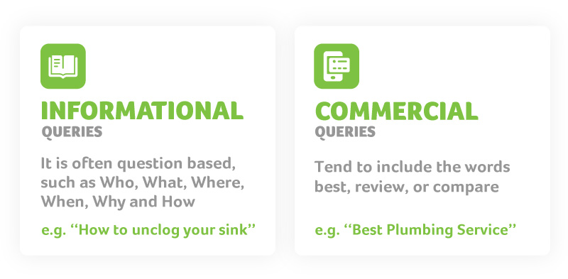 informational and commercial queries details